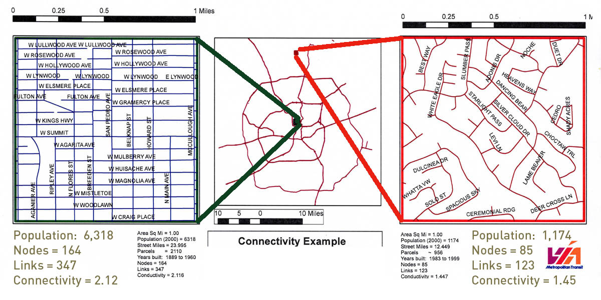 Analysis of two areas of San Antonio showing different levels of connectivity.